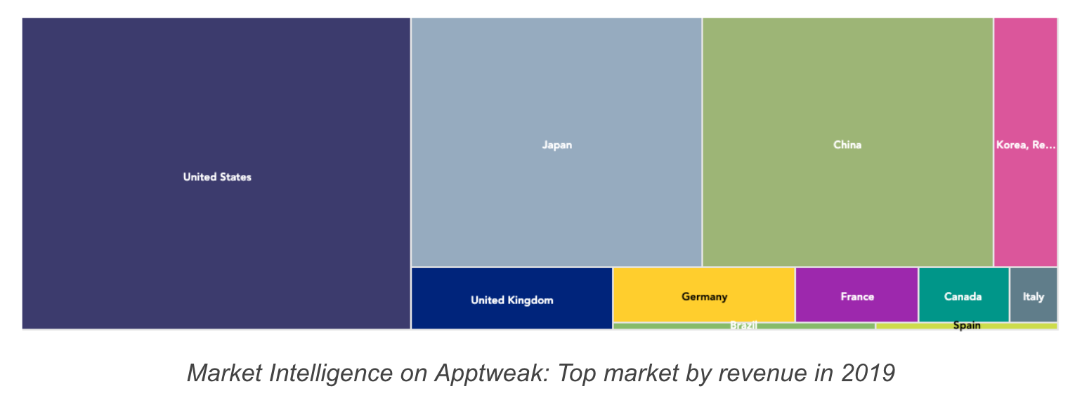 app revenue share by country