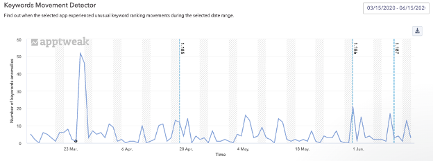 The Keyword Movement Detector shows where there are changes in rankings, and for which keywords rankings changed.