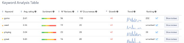 Ratings and Reviews Sentiment shows how users associate particular keywords with the app.