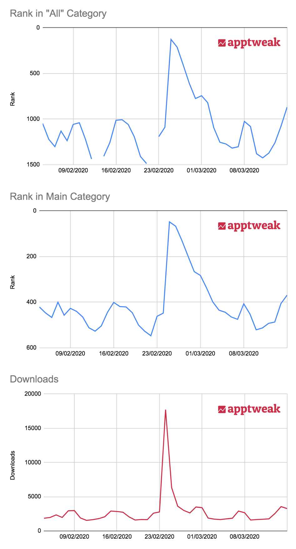 How Mobile App Downloads and Category Rank correlate