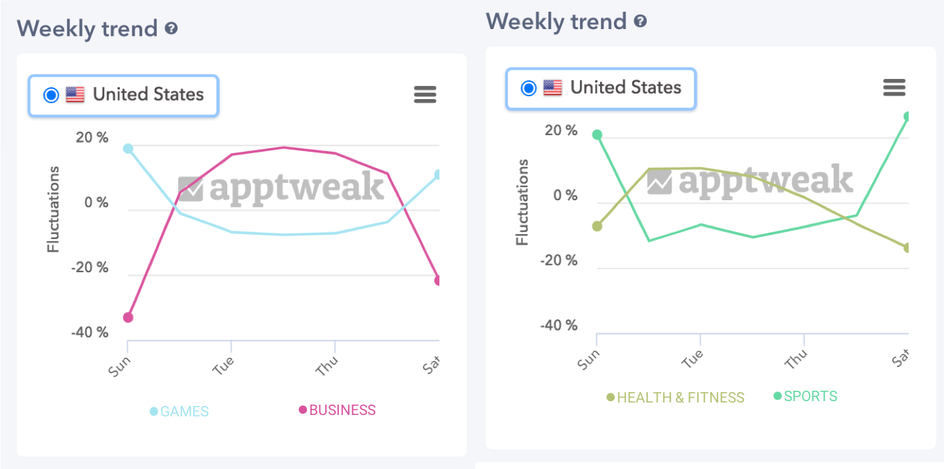 Impact of weekdays and weekends on mobile app downloads per category