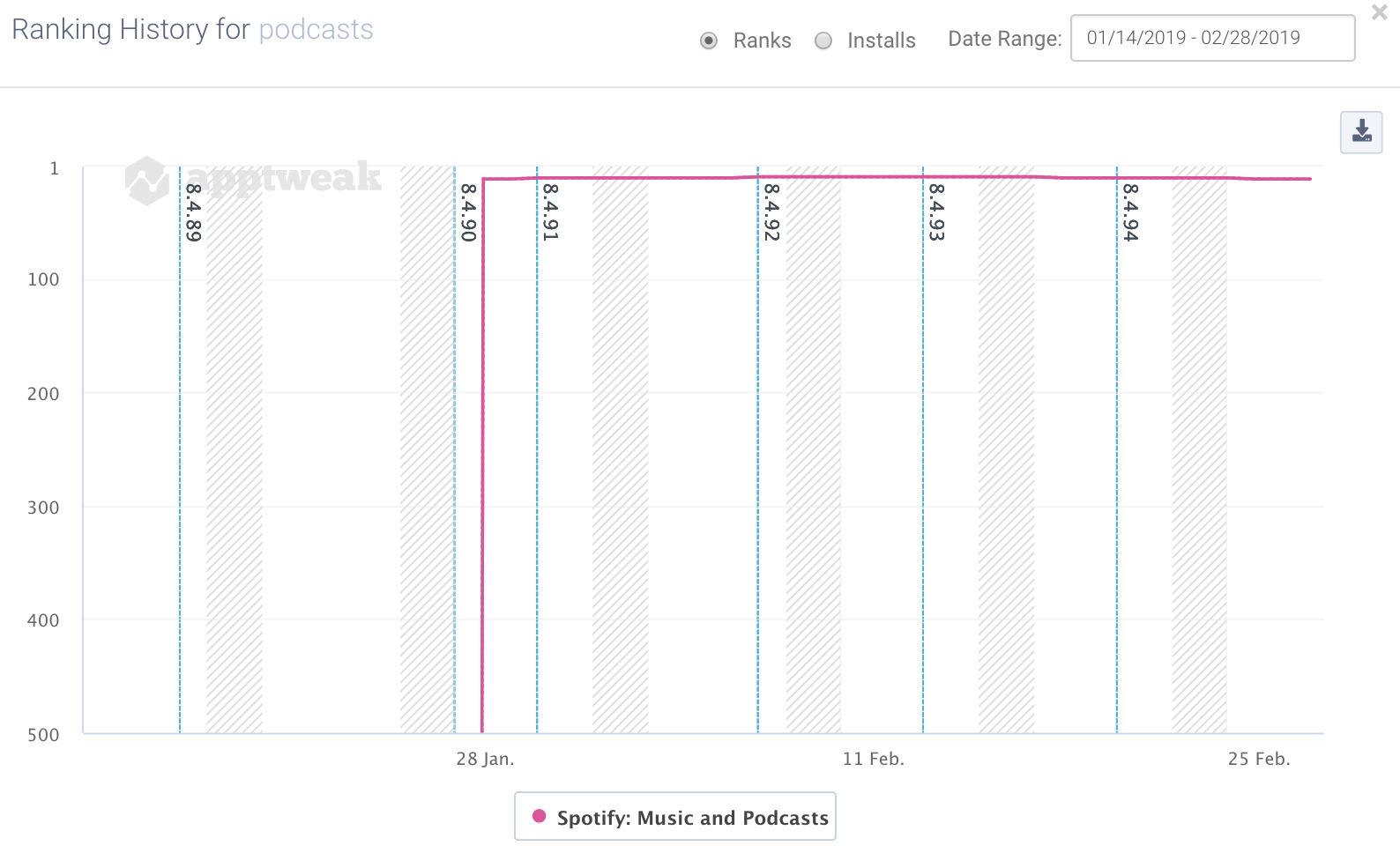 "Keyword ranking history of Spotify for the keyword ""podcasts"" on iOS in the US"