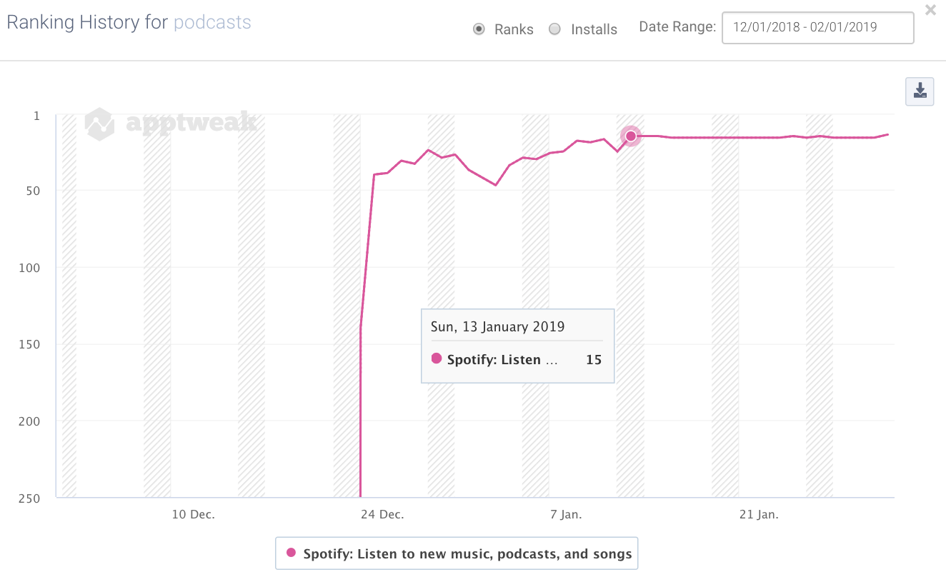 "Spotify's ranking histtory for the keyword ""podcasts"" on Google Play in the US"