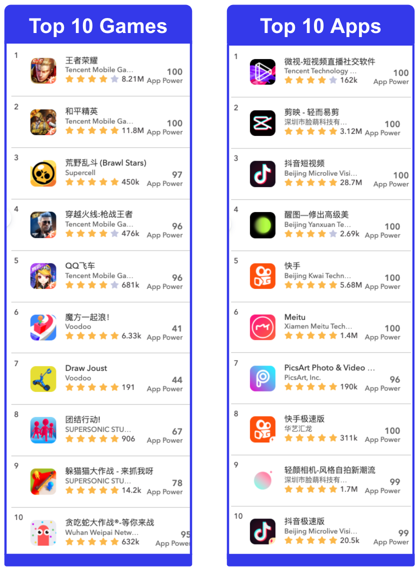 Top 10 Apps and Games in China