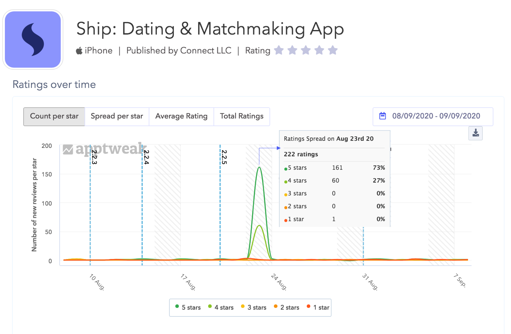 AppTweak Reviews and Ratings: Detail of the n° new ratings received for the app Ship