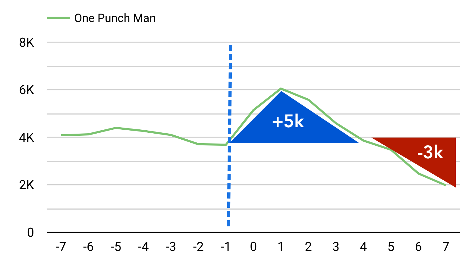 One Punch Man got 5,000 downloads just after the paid promotion, but it lost 3,000 a few days later.