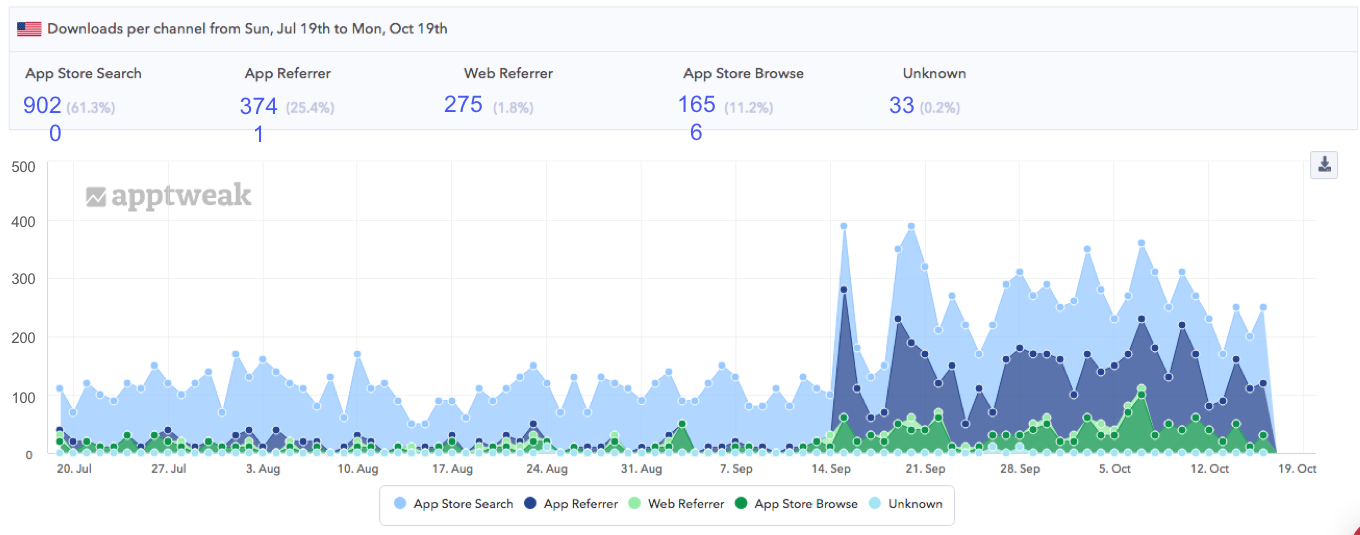 AppTweak ASO Tool: Check out your app's metrics by source
