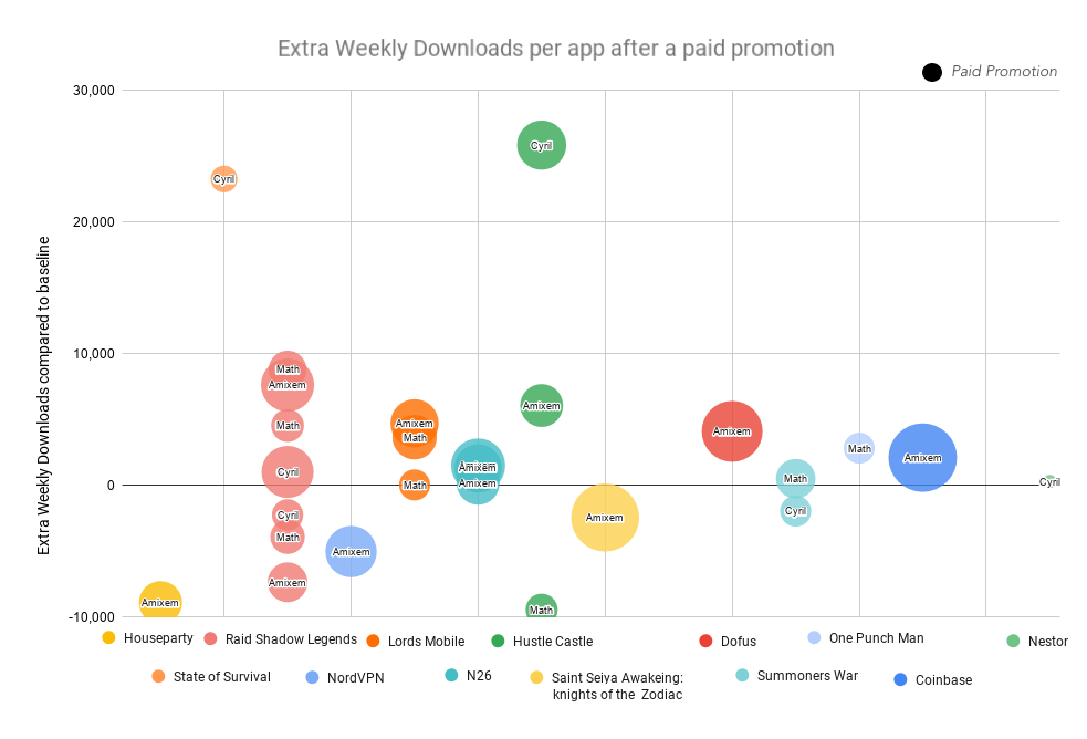 Extra Weekly Downloads Downloads per app for each video after a paid promotion.