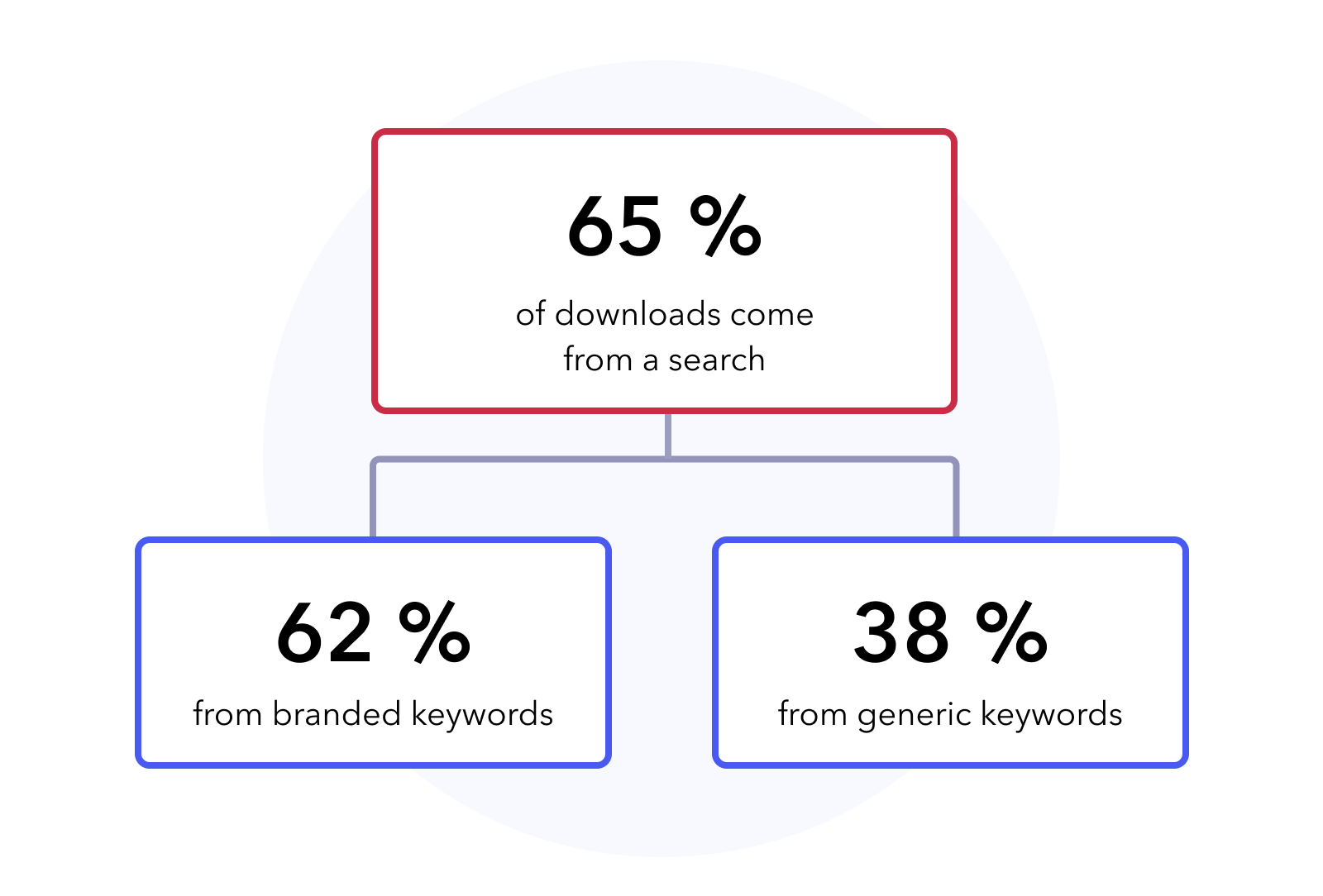 65% of all app downloads come from a search