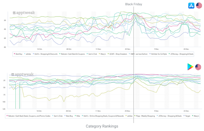 category rankings top growing apps black friday