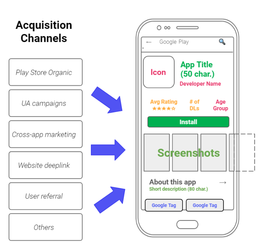 Acquisition channels for your mobile app