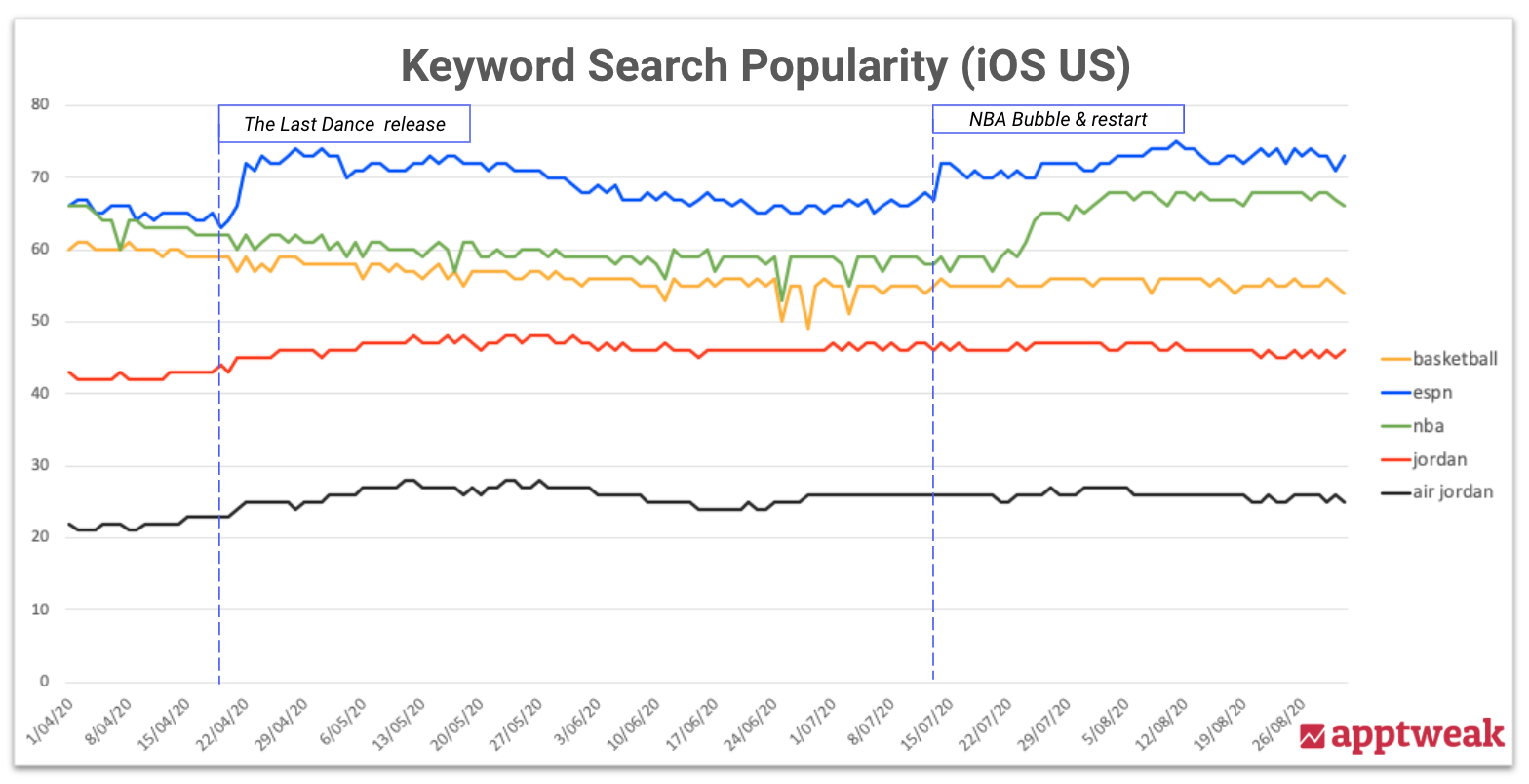 iOS search popularity graph for basketball related apps' keywords