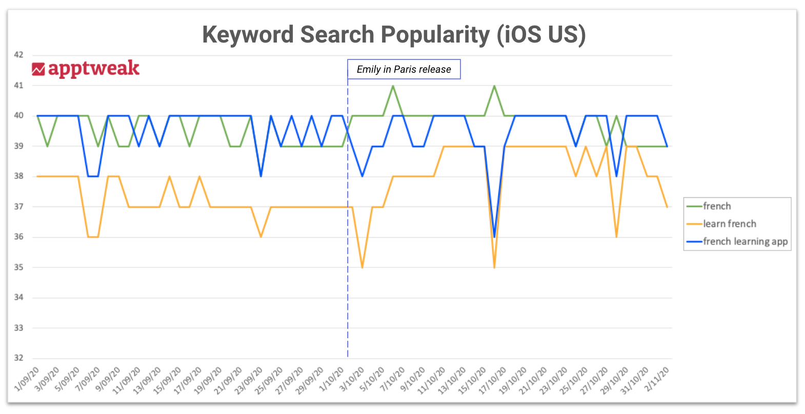 iOS search popularity graph for French learning apps' keywords