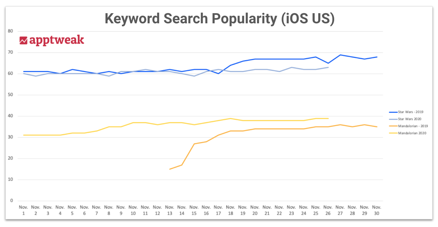 iOS search popularity graph for Star Wars related apps' keywords
