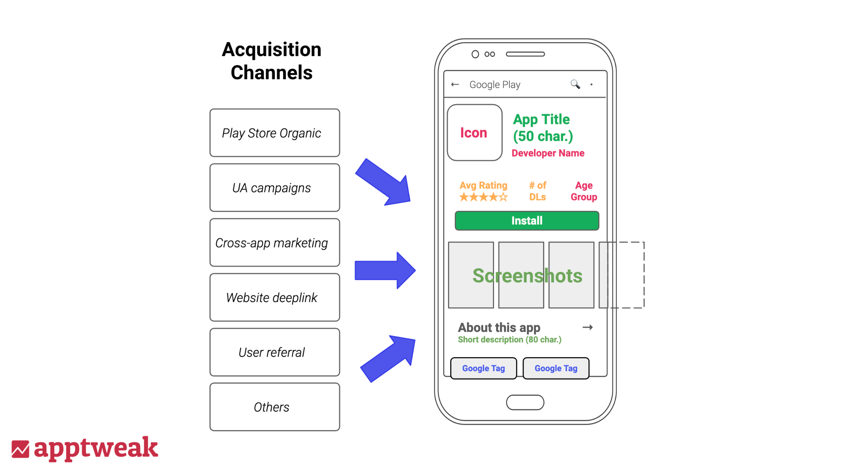 Scheme of how marketing channels lead to the app store