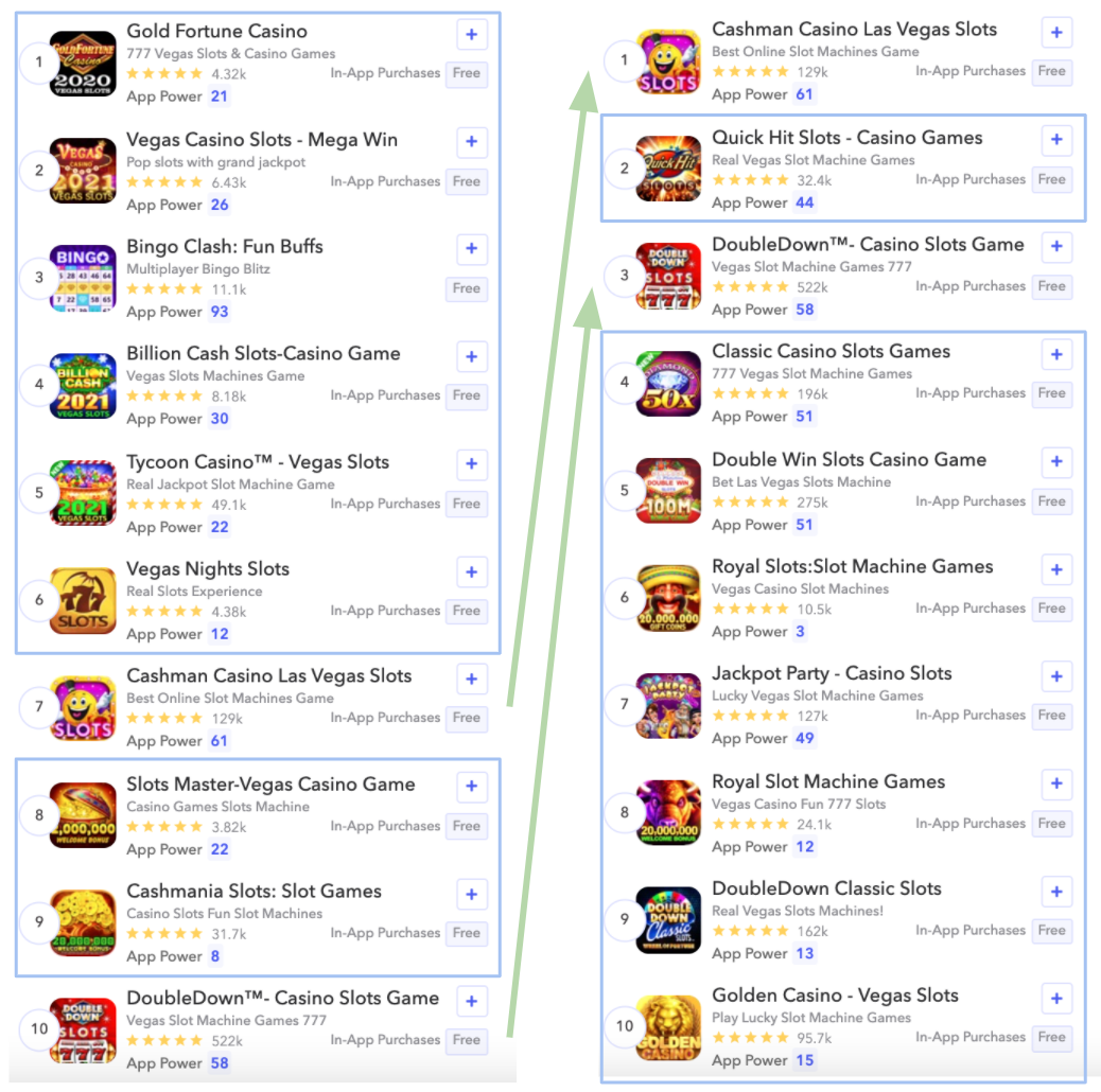 """Two out of 10 apps ranks in top search results of """"casino"""" and """"casinos"""" on the Apple Store in the US."""