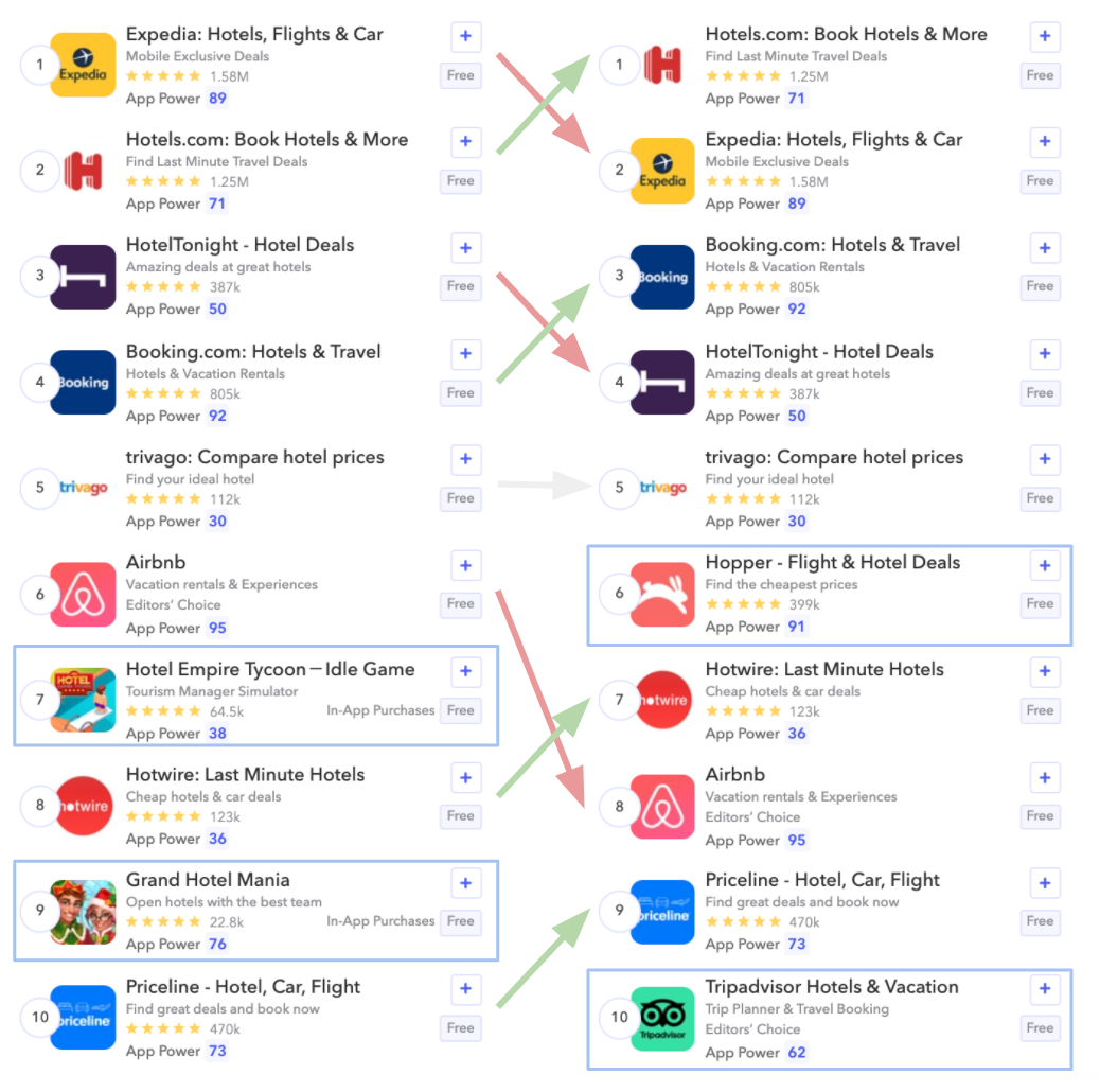 """8 apps are similar between the top 10 search results for """"hotel"""" and """"hotels"""" on the Apple Store in the US"""