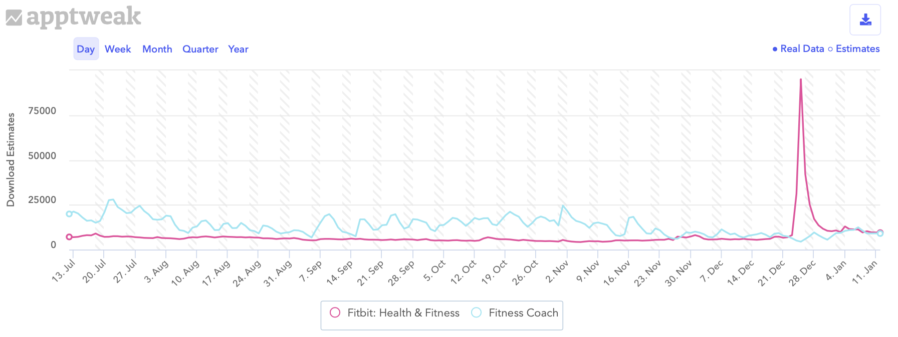 Comparing daily download estimates for Fitbit and Fitness Coach on the Apple App Store in the US.