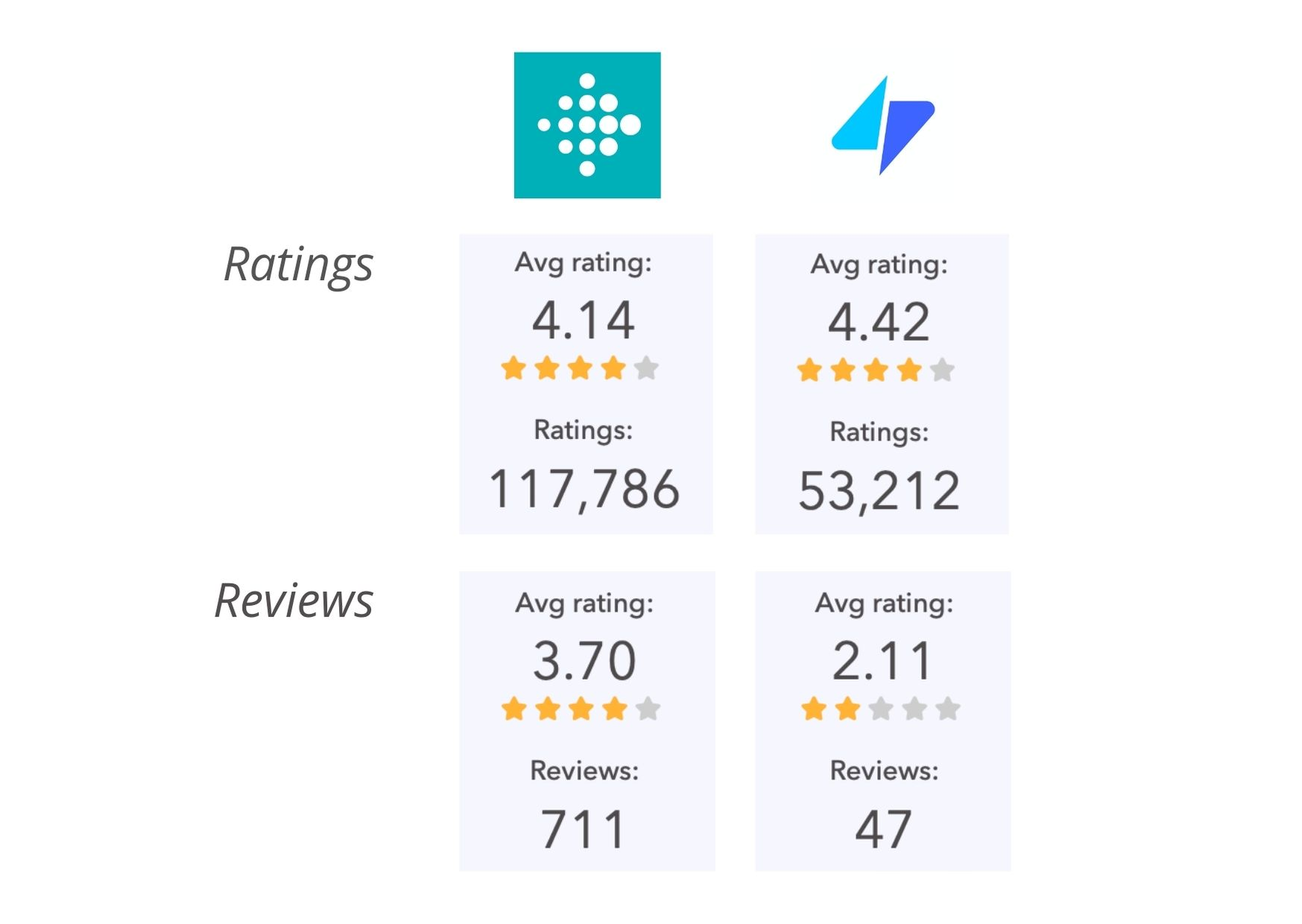 Ratings & Reviews for Fitbit and Fitness Coach iOS in the past month.