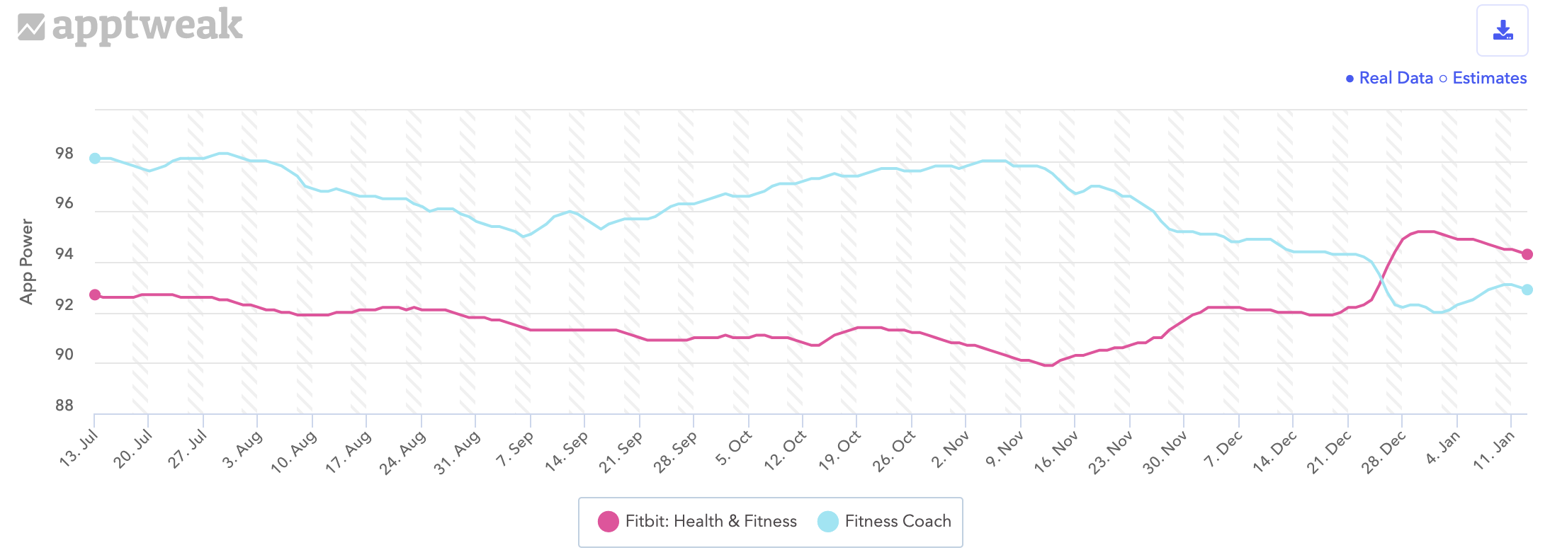 app power fitbit vs fitness coach