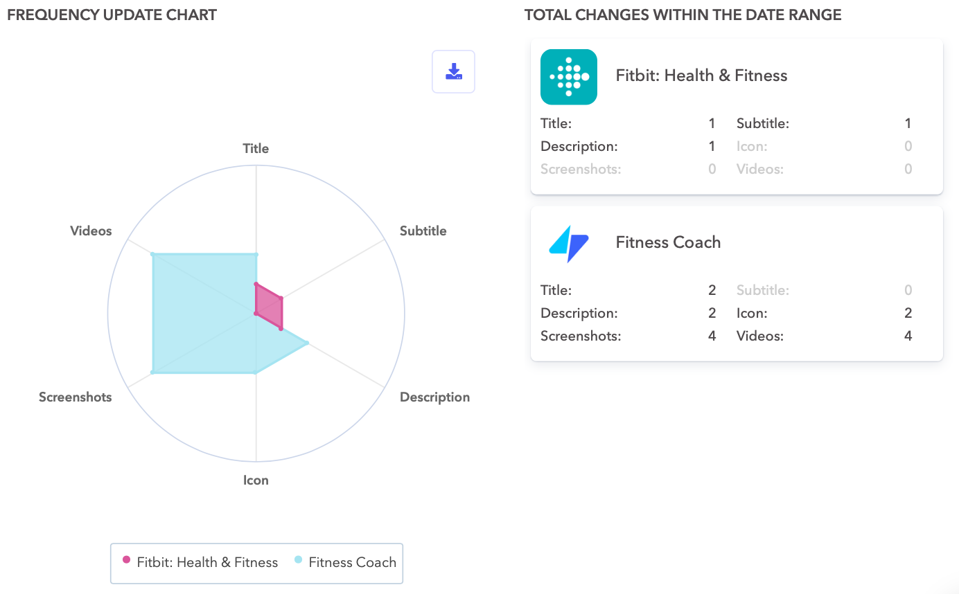 Metadata update frequency for Fitbit and Fitness Coach on the Apple App Store in the US.