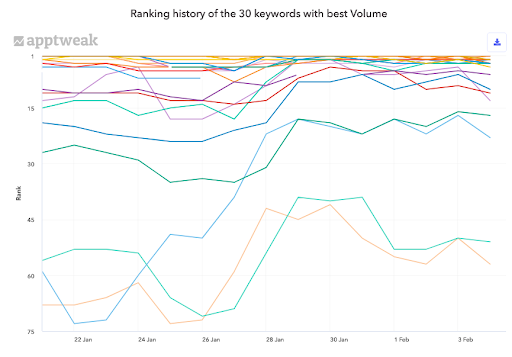 Robinhood's ranking history on the 30 keywords with best search volumes on Google Play in the US.