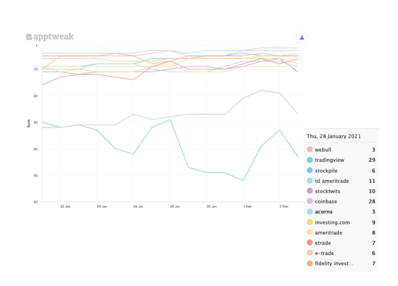 Robinhood's ranking history on its competitors' brand names on Google Play in the US.