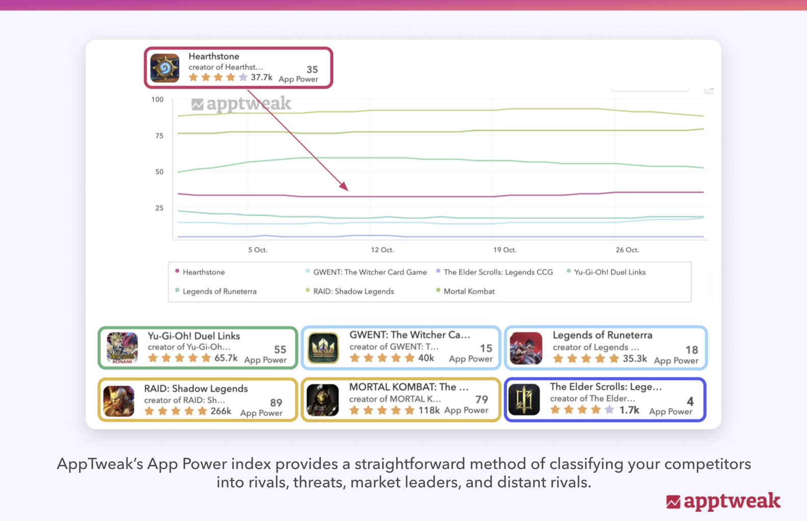 AppTweak's App Power index provides a straightforward method of classifying your competitors into rivals, threats, market leaders, and distant rivals.