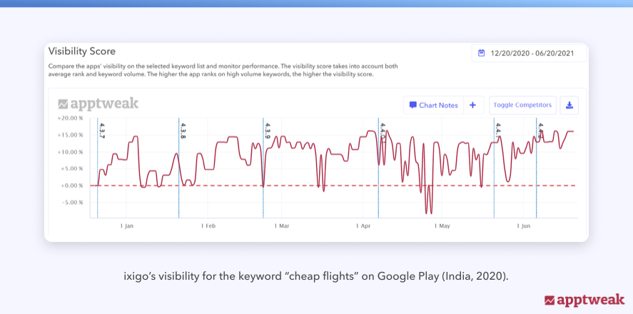"ixigo's visibility for the keyword ""cheap flights"" on Google Play (India, 2020)."