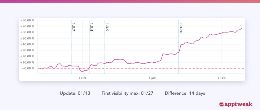 On AppTweak, Moburst is able to easily visualize its clients' keyword visibility over time.