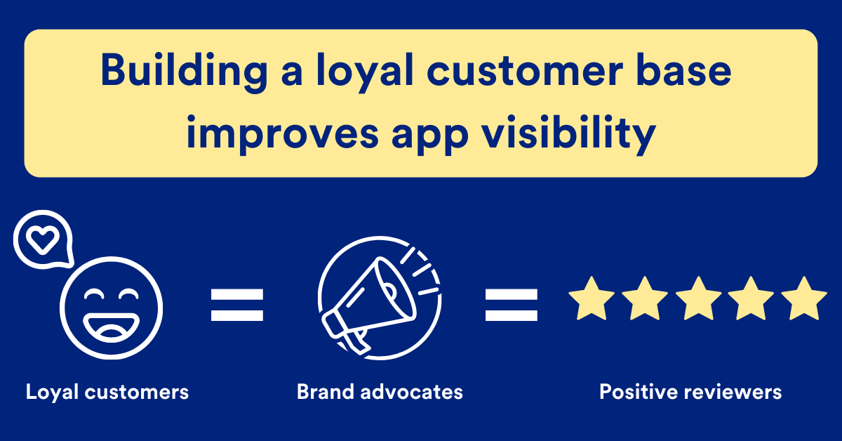 Building a loyal customer base improves app visibility through brand advocacy and positive reviews