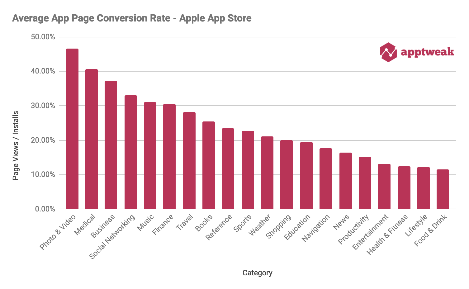 Average App Page Conversion Rate iOS Apple Store is 25.25%