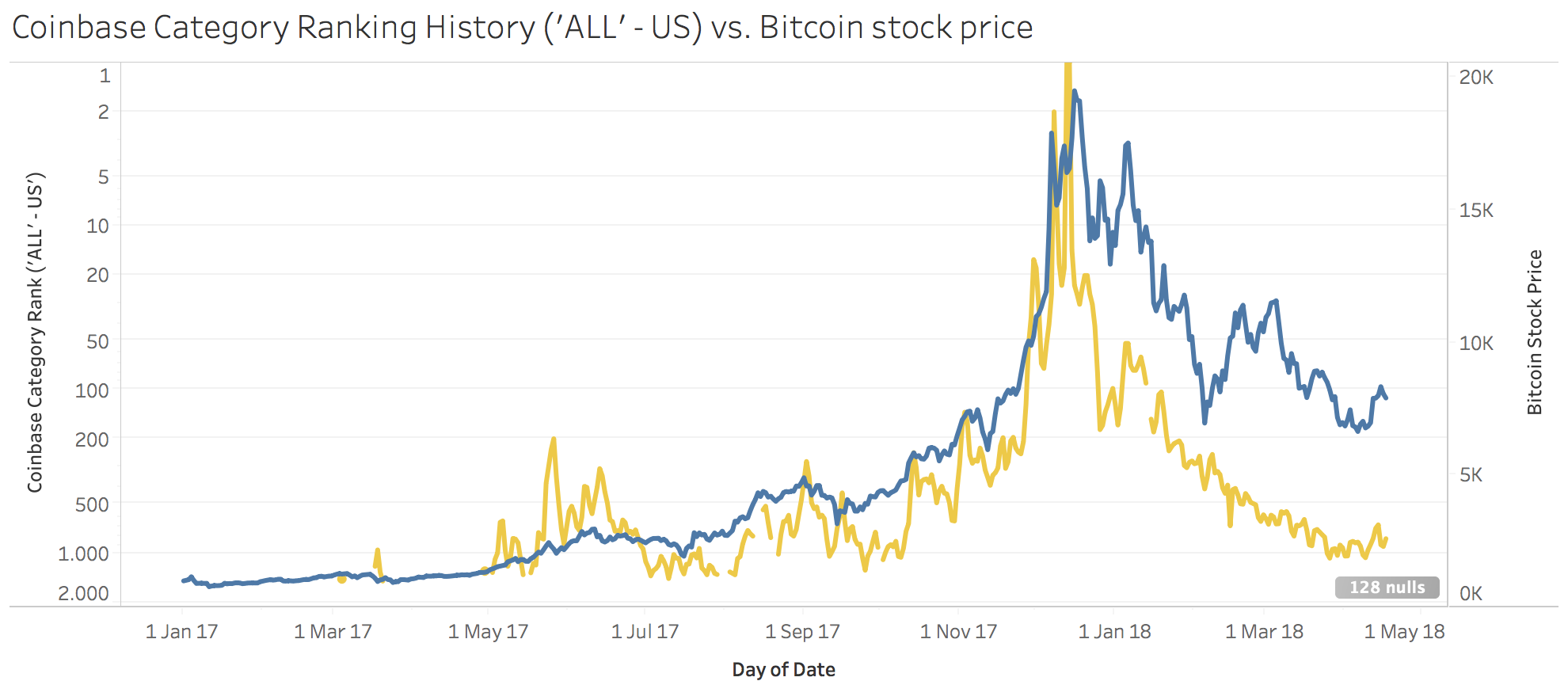 Coinbase's category ranking against the BTC value