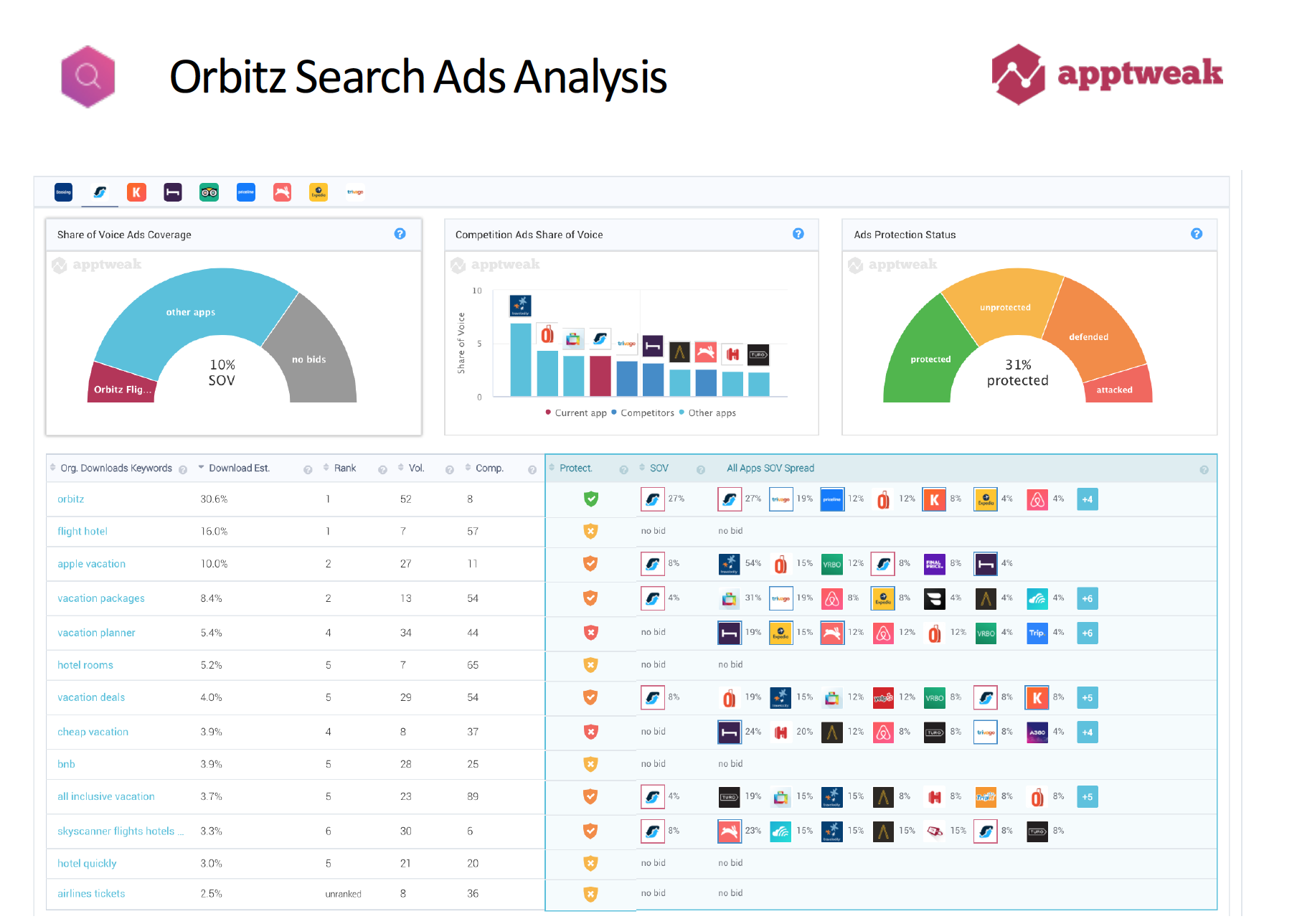 WEBINAR] Apple Search Ads Keywords: Tips, Tactics and