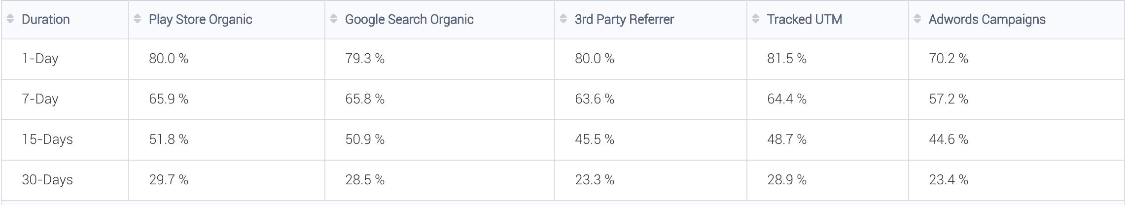 Google Play Retention Slope Comparison