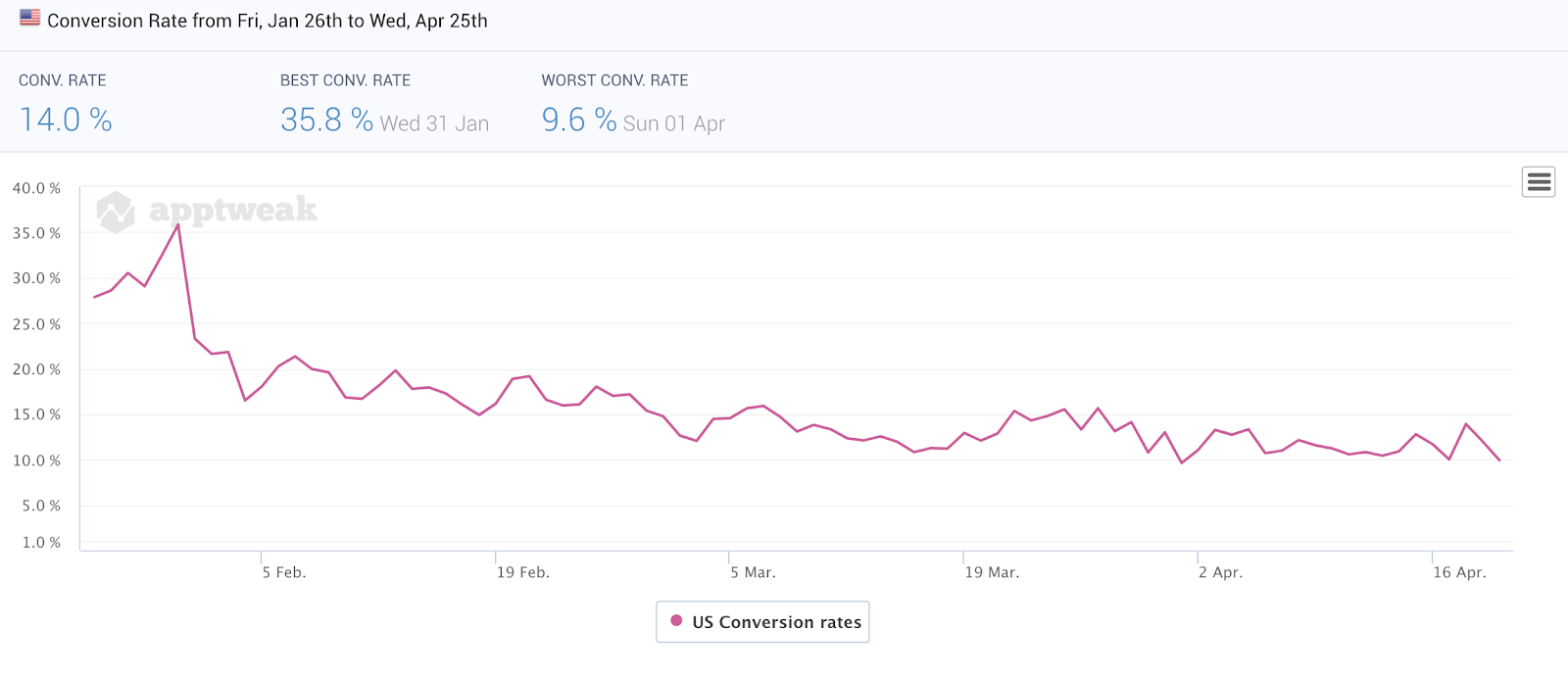 Google Play Daily Conversion Rate