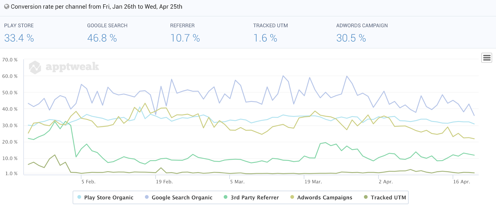 Google Play Conversion Rate per Channel