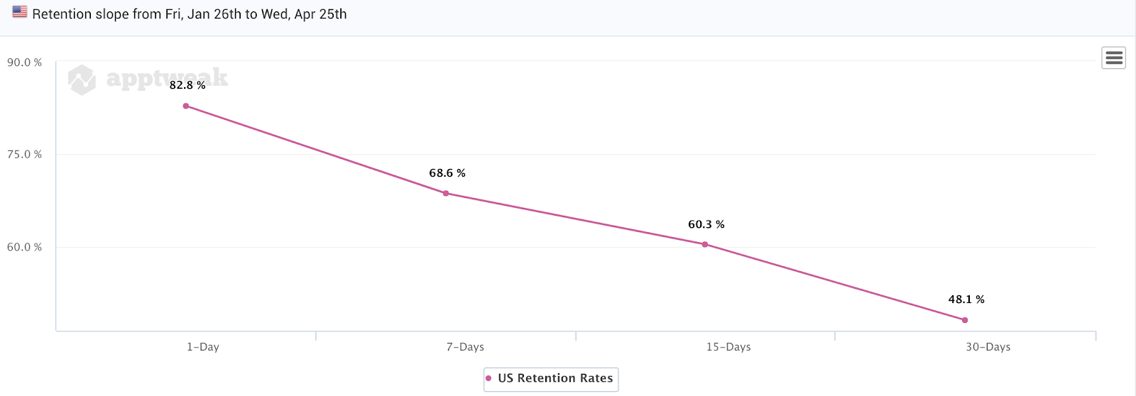 Google Play Rention Slope