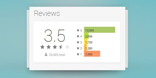 5 Tools to Manage your Users Reviews and Ratings