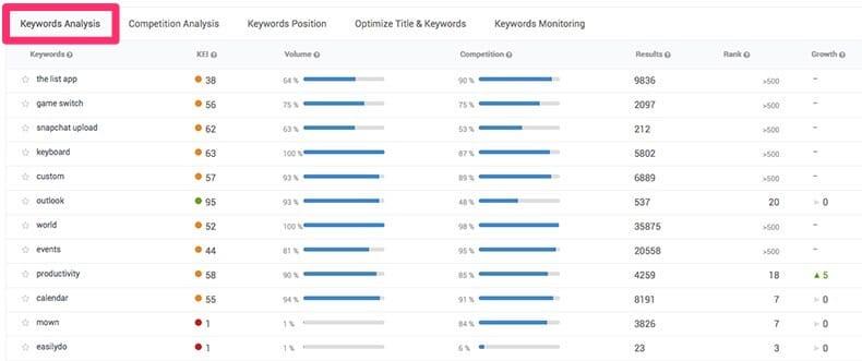 keywords-analysis